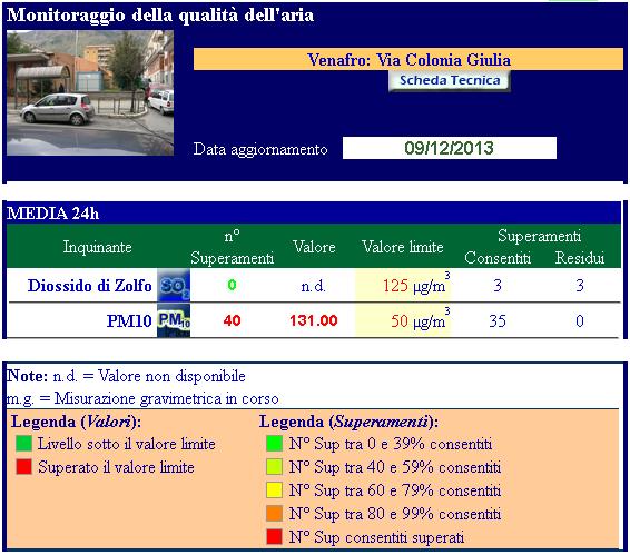 arpa_viacoloniagiulia_09-12-2013