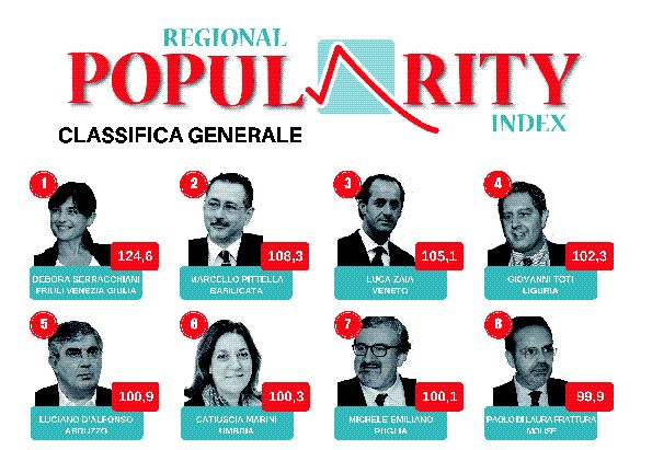 Photo of Frattura all'ottavo posto nella classifica dei presidenti più popolari sul web